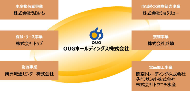 大阪市の食品加工OUGグループ
